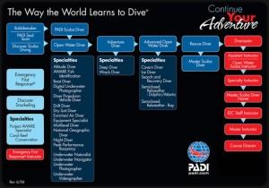 PADI-Continuing-Education